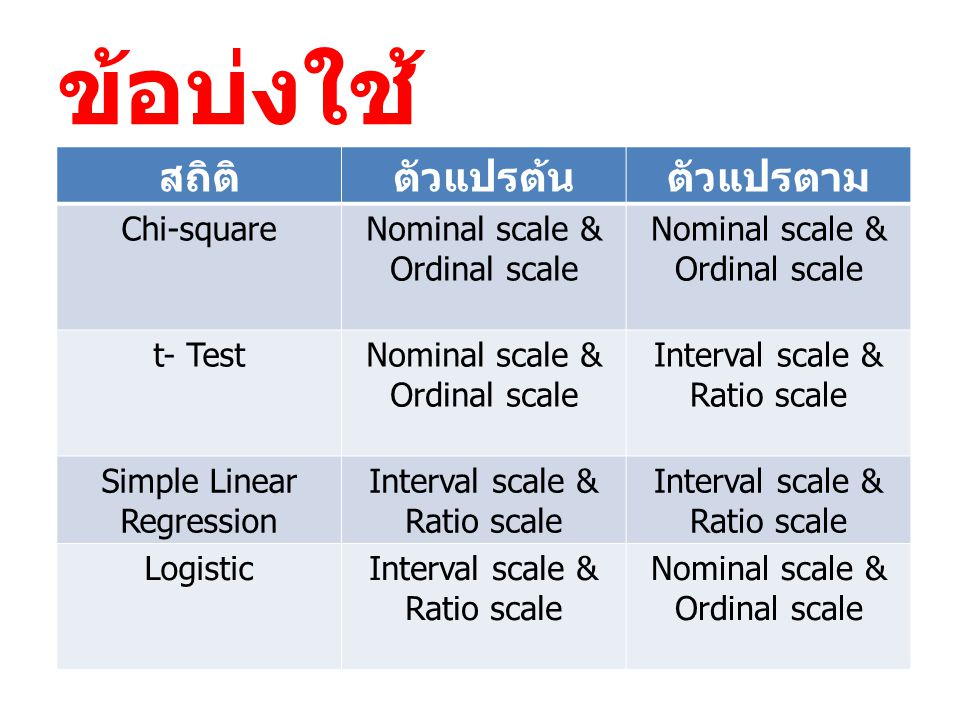 ข้อบ่งใช้ สถิติตัวแปรต้นตัวแปรตาม Chi-squareNominal scale & Ordinal scale t- TestNominal scale & Ordinal scale Interval scale & Ratio scale Simple Lin