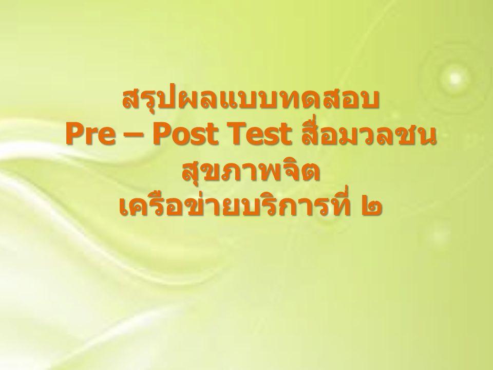 สรุปผลแบบทดสอบ Pre – Post Test สื่อมวลชน สุขภาพจิต เครือข่ายบริการที่ ๒