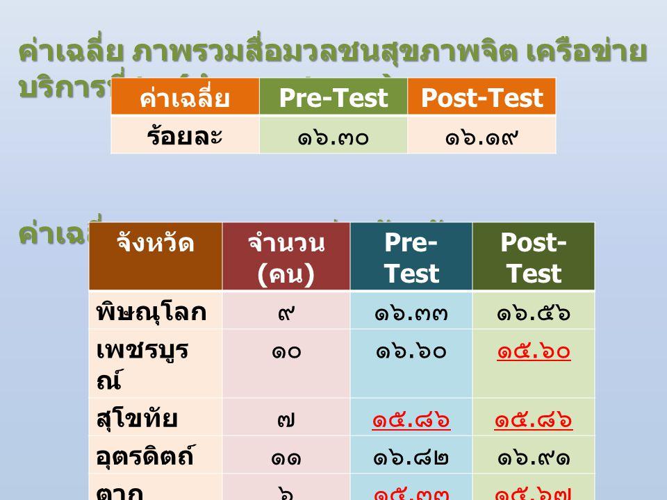 ค่าเฉลี่ย ภาพรวมสื่อมวลชนสุขภาพจิต เครือข่าย บริการที่ ๒ ( จำนวน ๔๓ คน ) ค่าเฉลี่ย ภาพรวมของแต่ละจังหวัด จังหวัดจำนวน ( คน ) Pre- Test Post- Test พิษณุโลก๙๑๖.