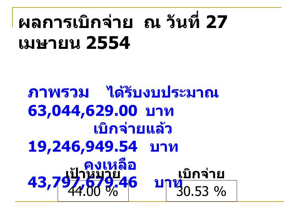 ผลการเบิกจ่าย ณ วันที่ 27 เมษายน 2554 ภาพรวม ได้รับงบประมาณ 63,044,629.00 บาท เบิกจ่ายแล้ว 19,246,949.54 บาท คงเหลือ 43,797,679.46 บาท 30.53 % เบิกจ่าย 44.00 % เป้าหมาย
