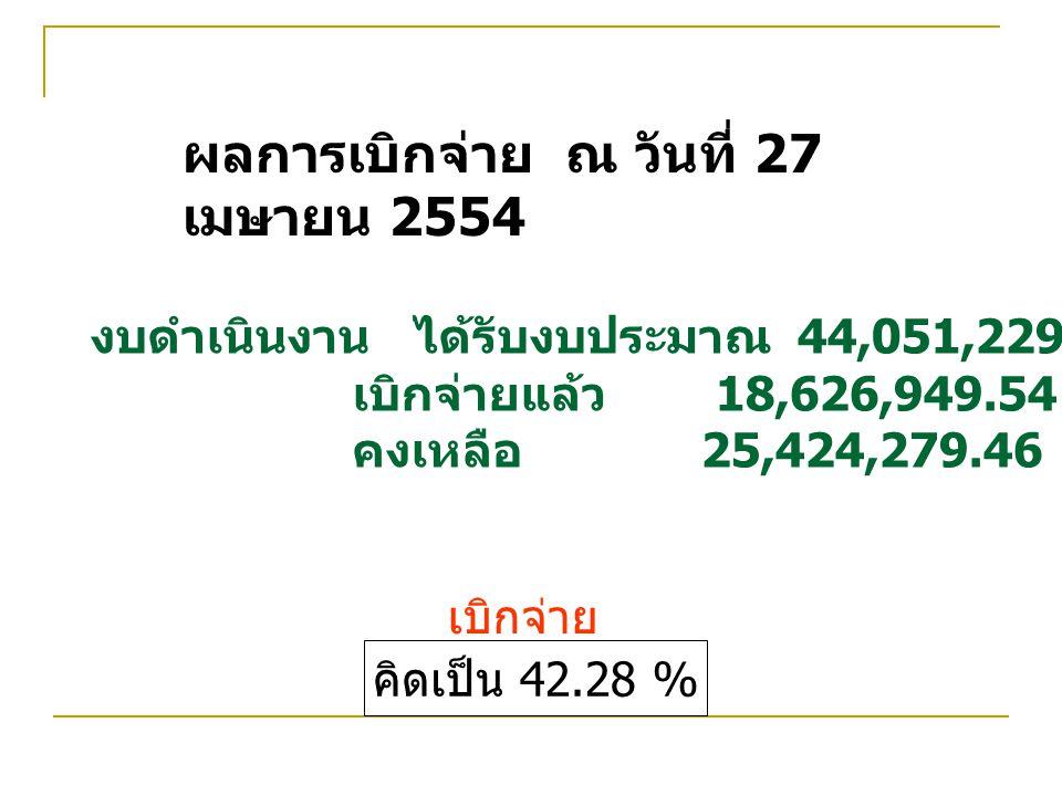 ผลการเบิกจ่าย ณ วันที่ 27 เมษายน 2554 งบดำเนินงาน ได้รับงบประมาณ 44,051,229.00 บาท เบิกจ่ายแล้ว 18,626,949.54 บาท คงเหลือ 25,424,279.46 บาท คิดเป็น 42.28 % เบิกจ่าย