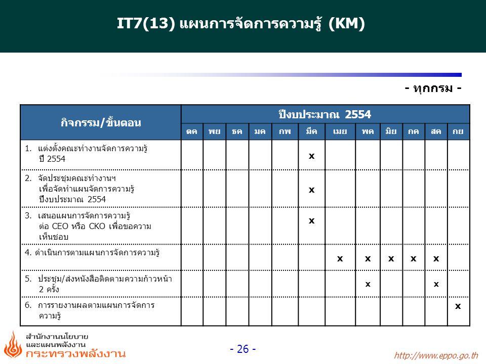 http://www.eppo.go.th - 26 - - ทุกกรม - กิจกรรม/ขั้นตอน ปีงบประมาณ 2554 ตคพยธคมคกพมีคเมยพคมิยกคสคกย 1. แต่งตั้งคณะทำงานจัดการความรู้ ปี 2554 x 2. จัดป
