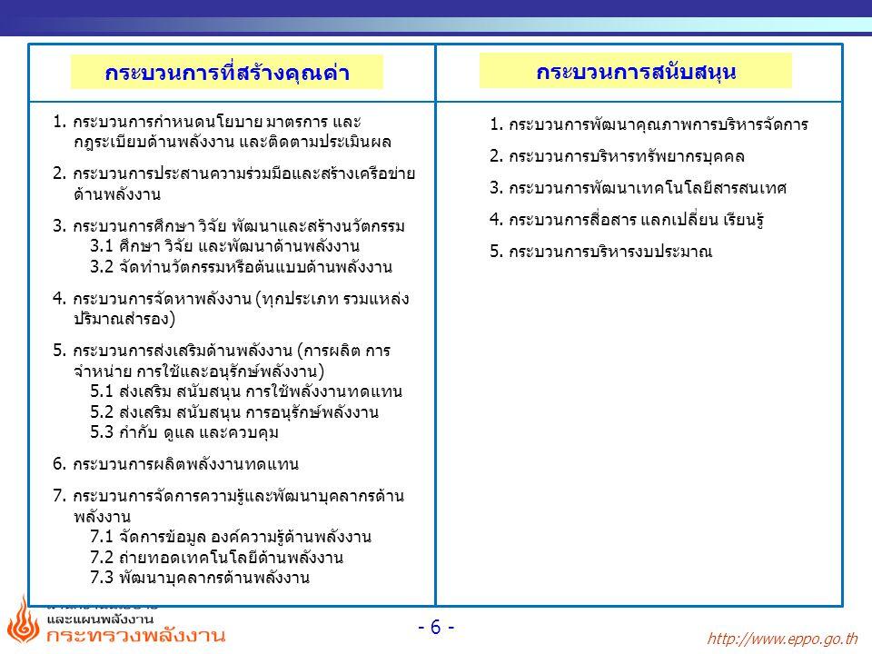 http://www.eppo.go.th - 6 - 1. กระบวนการกำหนดนโยบาย มาตรการ และ กฎระเบียบด้านพลังงาน และติดตามประเมินผล 2. กระบวนการประสานความร่วมมือและสร้างเครือข่าย