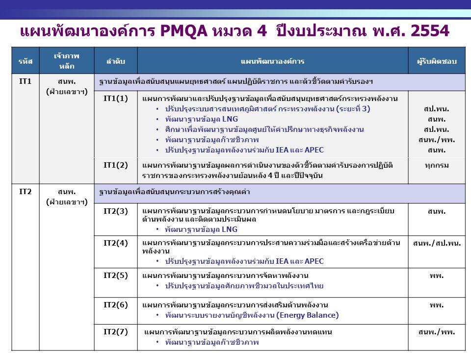 http://www.eppo.go.th - 7 - แผนพัฒนาองค์การ PMQA หมวด 4 ปีงบประมาณ พ.ศ. 2554 รหัส เจ้าภาพ หลัก ลำดับแผนพัฒนาองค์การผู้รับผิดชอบ IT1 สนพ. (ฝ่ายเลขาฯ) ฐ