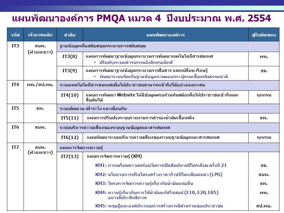 http://www.eppo.go.th - 8 - แผนพัฒนาองค์การ PMQA หมวด 4 ปีงบประมาณ พ.ศ. 2554 รหัสเจ้าภาพหลักลำดับแผนพัฒนาองค์การผู้รับผิดชอบ IT3 สนพ. (ฝ่ายเลขาฯ) ฐานข