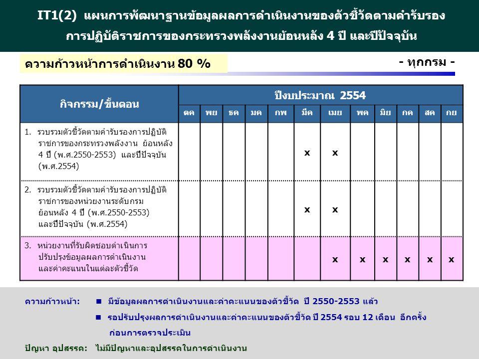 http://www.eppo.go.th - 11 - กิจกรรม/ขั้นตอน ปีงบประมาณ 2554 ตคพยธคมคกพมีคเมยพคมิยกคสคกย 1. รวบรวมตัวชี้วัดตามคำรับรองการปฏิบัติ ราชการของกระทรวงพลังง