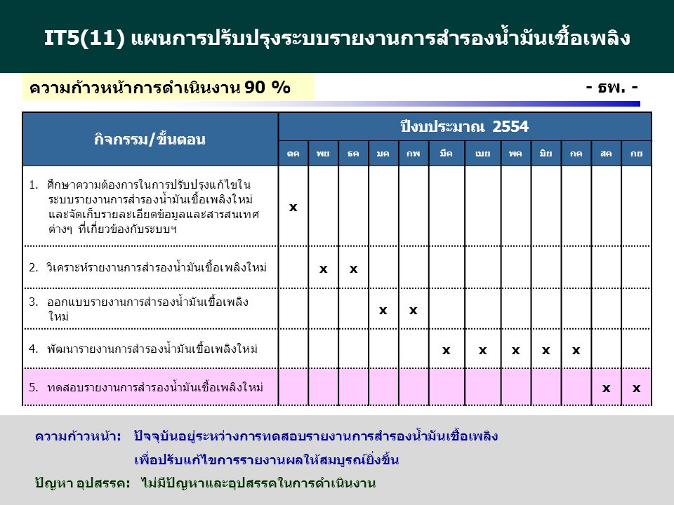 http://www.eppo.go.th - 23 - - ธพ.