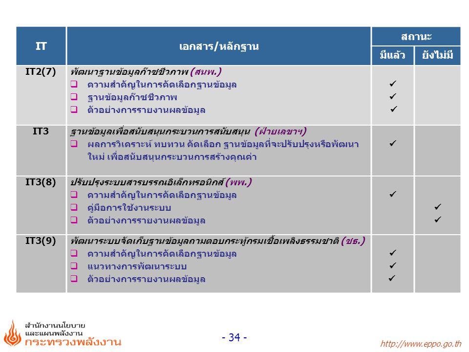 http://www.eppo.go.th - 34 - ITเอกสาร/หลักฐาน สถานะ มีแล้วยังไม่มี IT2(7) พัฒนาฐานข้อมูลก๊าซชีวภาพ (สนพ.)  ความสำคัญในการคัดเลือกฐานข้อมูล  ฐานข้อมู