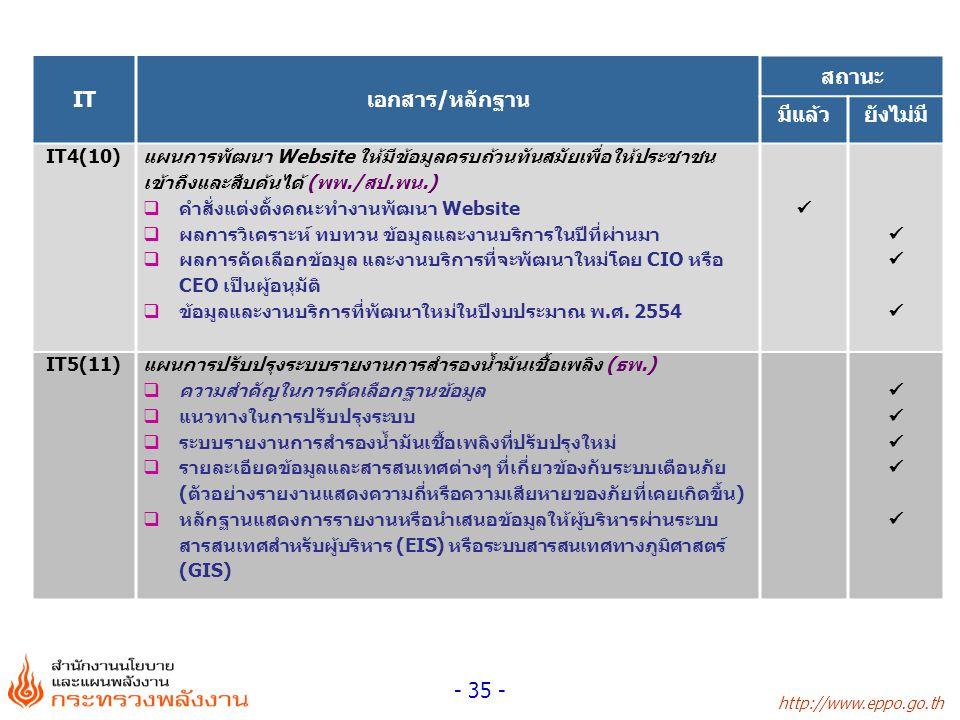 http://www.eppo.go.th - 35 - ITเอกสาร/หลักฐาน สถานะ มีแล้วยังไม่มี IT4(10) แผนการพัฒนา Website ให้มีข้อมูลครบถ้วนทันสมัยเพื่อให้ประชาชน เข้าถึงและสืบค