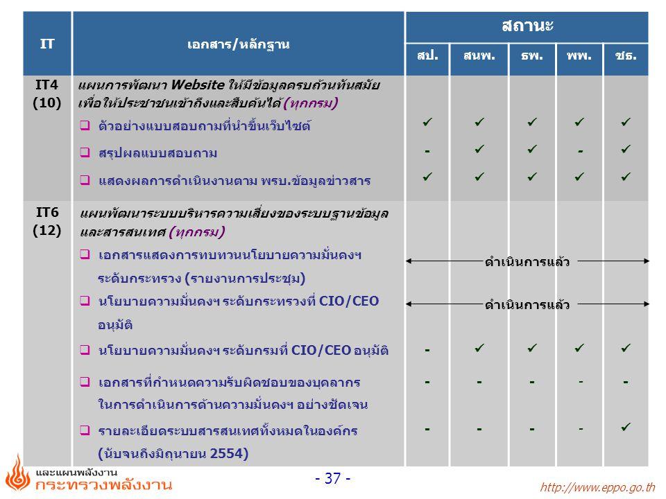 http://www.eppo.go.th - 37 - ITเอกสาร/หลักฐาน สถานะ สป.สนพ.ธพ.พพ.ชธ. IT4 (10) แผนการพัฒนา Website ให้มีข้อมูลครบถ้วนทันสมัย เพื่อให้ประชาชนเข้าถึงและส