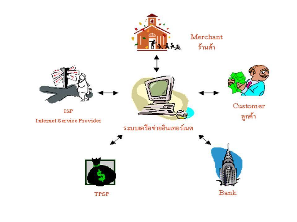 ทดสอบหลังเรียน ให้นักเรียนจับกลุ่ม 4 คน และสมมติกันตั้งธุรกิจ E-Commerce ขึ้นมา 1 ธุรกิจและวิเคราะห์ ให้นักเรียนจับกลุ่ม 4 คน และสมมติกันตั้งธุรกิจ E-Commerce ขึ้นมา 1 ธุรกิจและวิเคราะห์ 1.