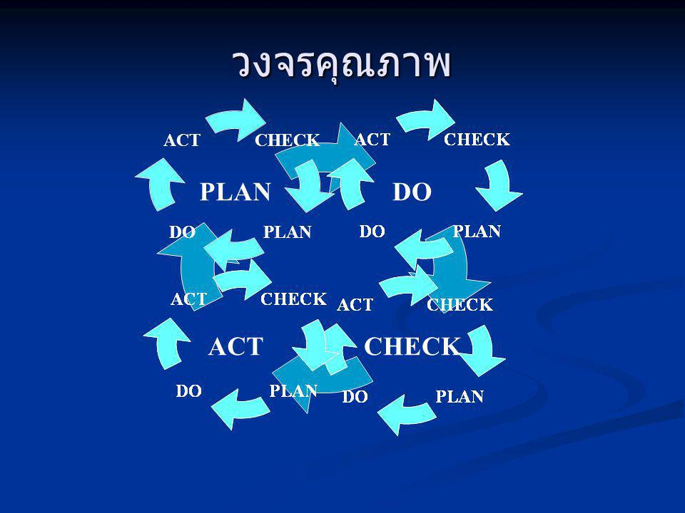 วงจรคุณภาพ DO CHECKACT PLAN CHECK PLANDO ACT