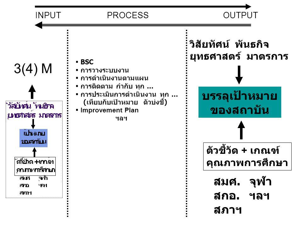 บรรลุเป้าหมาย ของสถาบัน วิสัยทัศน์ พันธกิจ ยุทธศาสตร์ มาตรการ INPUT ตัวชี้วัด + เกณฑ์ คุณภาพการศึกษา สมศ. สกอ. สภาฯ จุฬา ฯลฯ OUTPUTPROCESS  BSC  การ