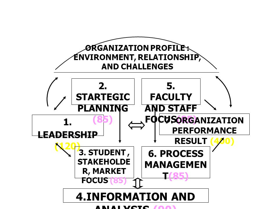 4.INFORMATION AND ANALYSIS (90) ORGANIZATION PROFILE : ENVIRONMENT, RELATIONSHIP, AND CHALLENGES 1.