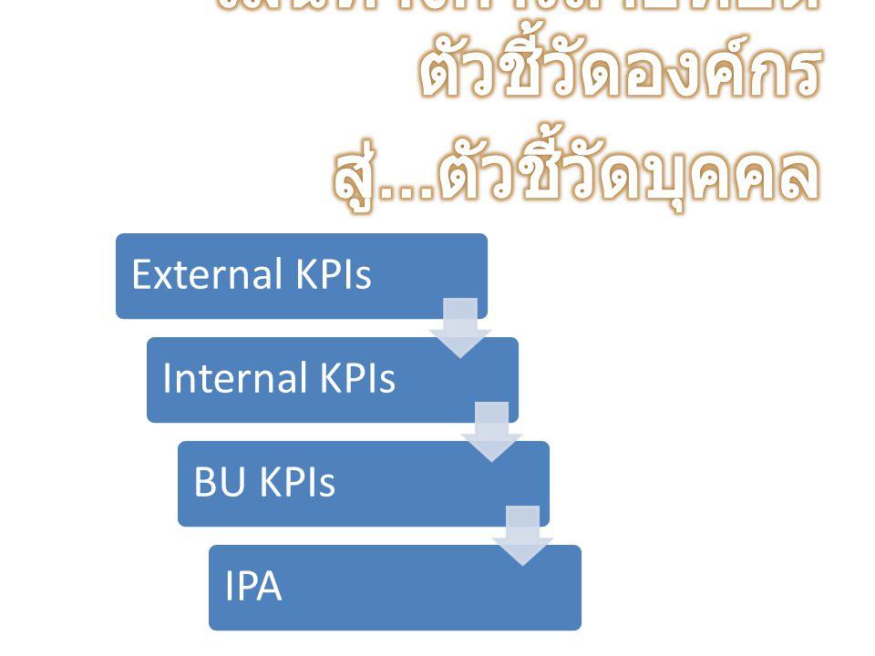 External KPIsInternal KPIsBU KPIsIPA