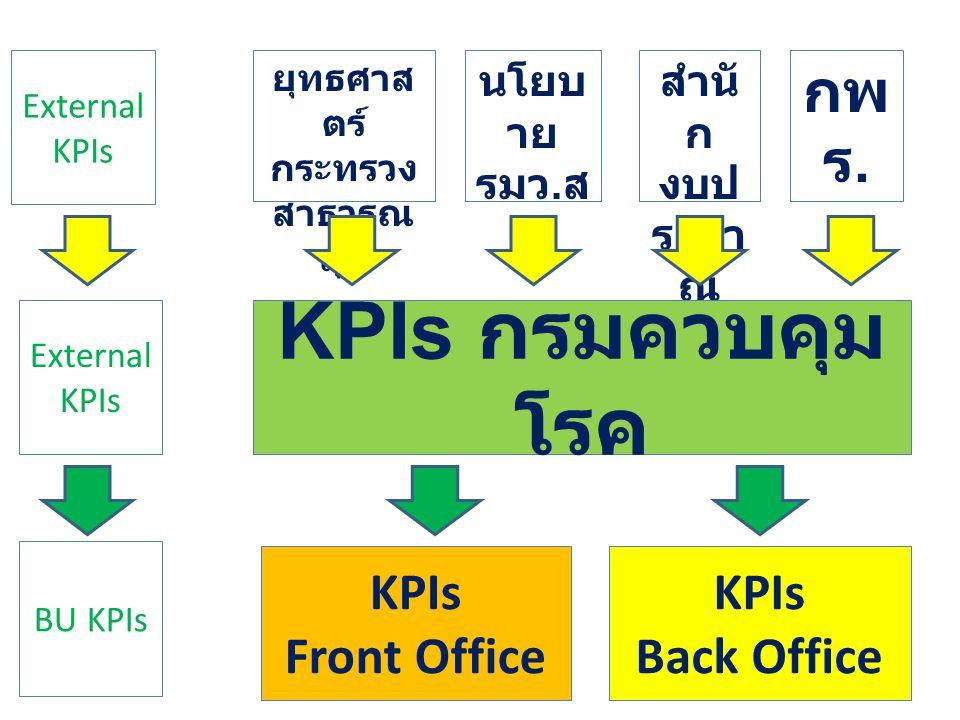 External KPIs ยุทธศาส ตร์ กระทรวง สาธารณ สุข External KPIs นโยบ าย รมว. ส ธ สำนั ก งบป ระมา ณ กพ ร. KPIs กรมควบคุม โรค KPIs Front Office KPIs Back Off