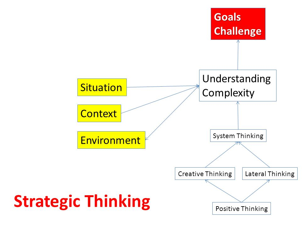 Strategic Thinking System Thinking Understanding Complexity Creative Thinking Positive Thinking Lateral Thinking Environment Situation Context GoalsCh
