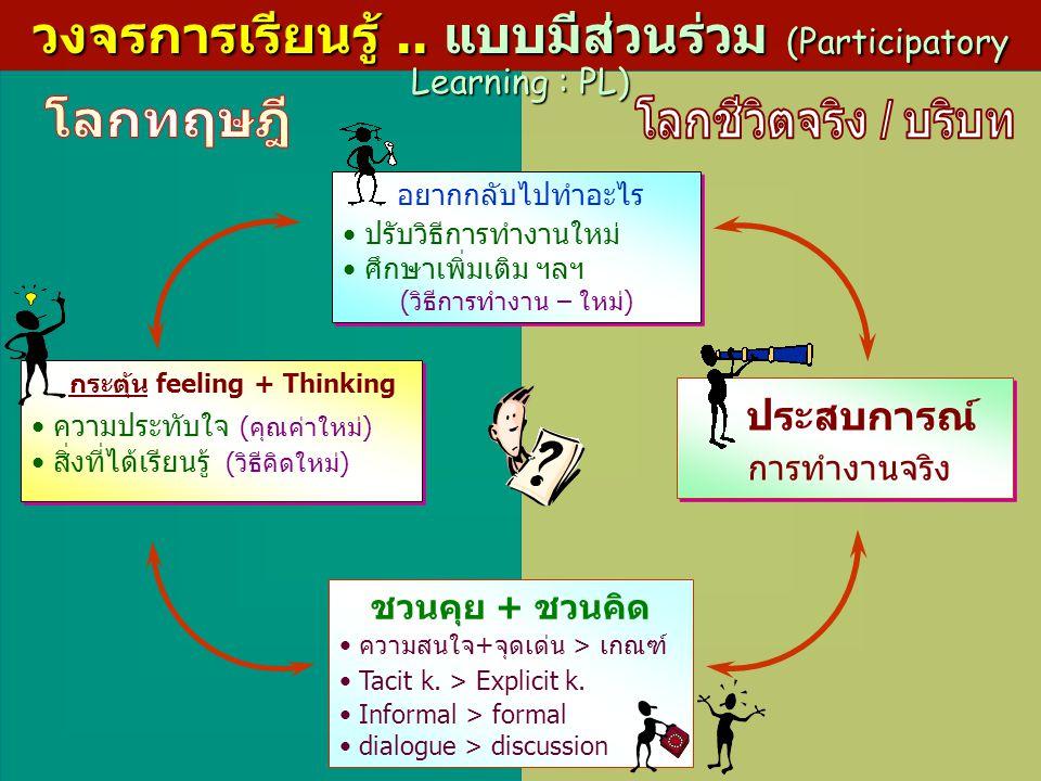 กระตุ้น feeling + Thinking ความประทับใจ (คุณค่าใหม่) สิ่งที่ได้เรียนรู้ (วิธีคิดใหม่) กระตุ้น feeling + Thinking ความประทับใจ (คุณค่าใหม่) สิ่งที่ได้เ