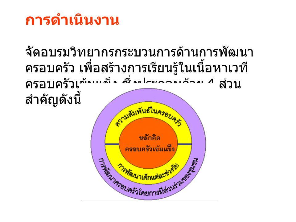สนับสนุนการจัดเวที - กิจกรรมการเรียนรู้ จัดรายการวิทยุในจังหวัด จัดตั้งศูนย์ข้อมูล - สื่อ (www.thaifamilyle arning.com)
