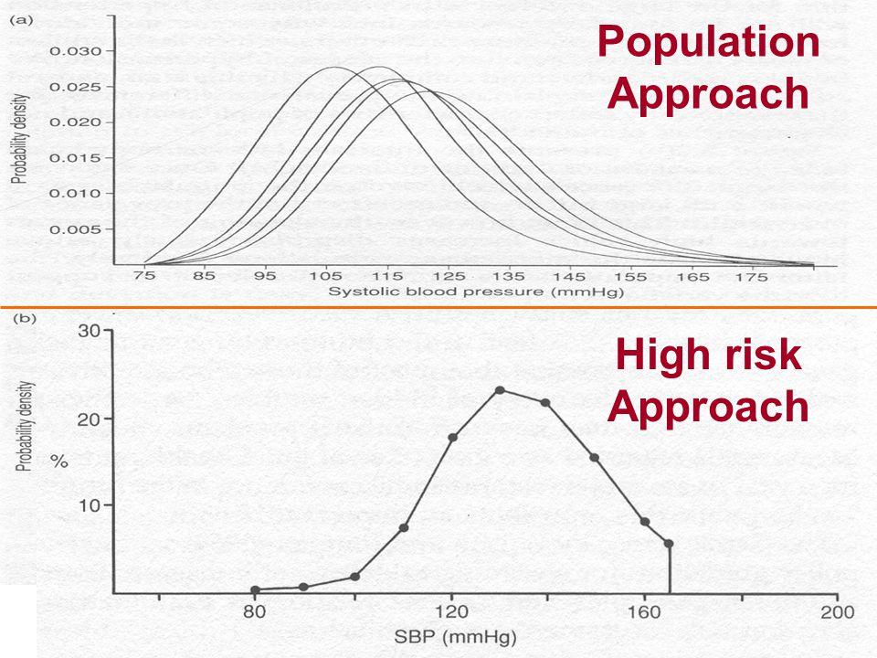 Population Approach High risk Approach