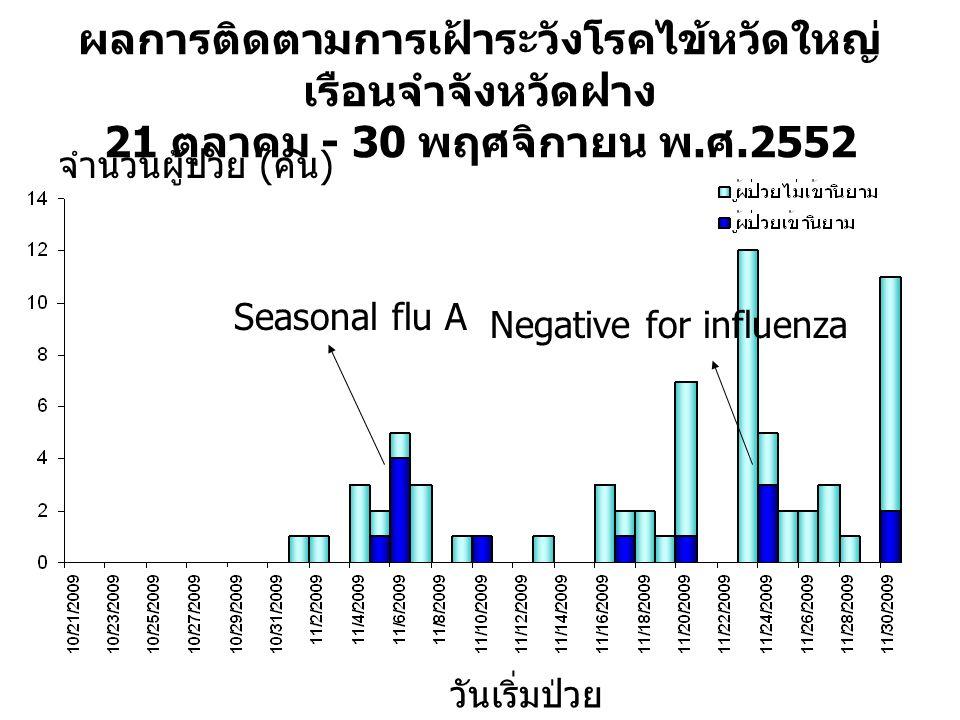 ผลการติดตามการเฝ้าระวังโรคไข้หวัดใหญ่ เรือนจำจังหวัดฝาง 21 ตุลาคม - 30 พฤศจิกายน พ. ศ.2552 จำนวนผู้ป่วย ( คน ) วันเริ่มป่วย Seasonal flu A Negative fo