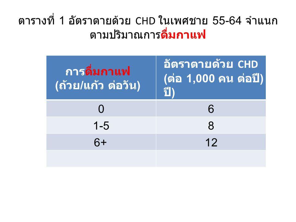 ตารางที่ 1 อัตราตายด้วย CHD ในเพศชาย 55-64 จำแนก ตามปริมาณการดื่มกาแฟ การดื่มกาแฟ ( ถ้วย / แก้ว ต่อวัน ) อัตราตายด้วย CHD ( ต่อ 1,000 คน ต่อปี ) 06 1-58 6+12