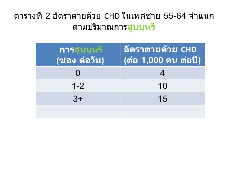 ตารางที่ 2 อัตราตายด้วย CHD ในเพศชาย 55-64 จำแนก ตามปริมาณการสูบบุหรี่ การสูบบุหรี่ ( ซอง ต่อวัน ) อัตราตายด้วย CHD ( ต่อ 1,000 คน ต่อปี ) 04 1-210 3+