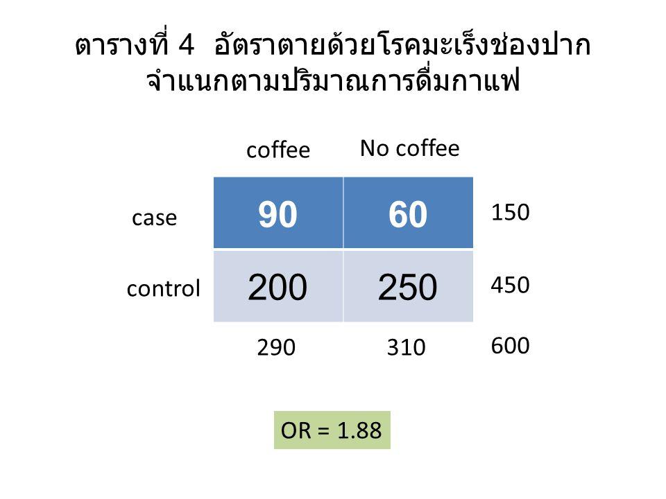 ตารางที่ 4 อัตราตายด้วยโรคมะเร็งช่องปาก จำแนกตามปริมาณการดื่มกาแฟ 9060 200250 case control coffee No coffee 290310 600 450 150 OR = 1.88