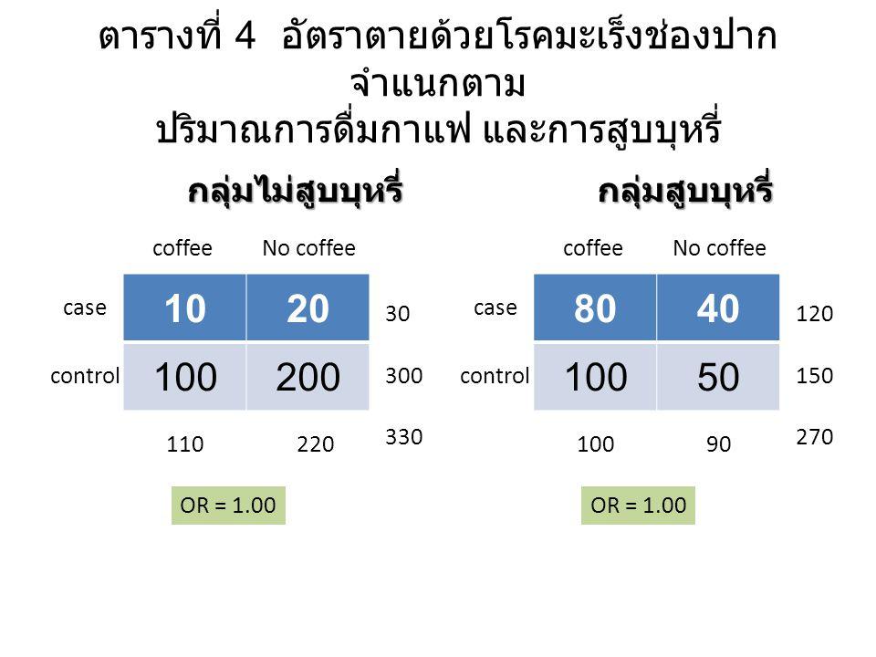 ตารางที่ 4 อัตราตายด้วยโรคมะเร็งช่องปาก จำแนกตาม ปริมาณการดื่มกาแฟ และการสูบบุหรี่ 1020 100200 case control coffeeNo coffee 110220 330 30 300 OR = 1.00 กลุ่มไม่สูบบุหรี่ 8040 10050 case control coffeeNo coffee 10090 270 120 150 OR = 1.00 กลุ่มสูบบุหรี่