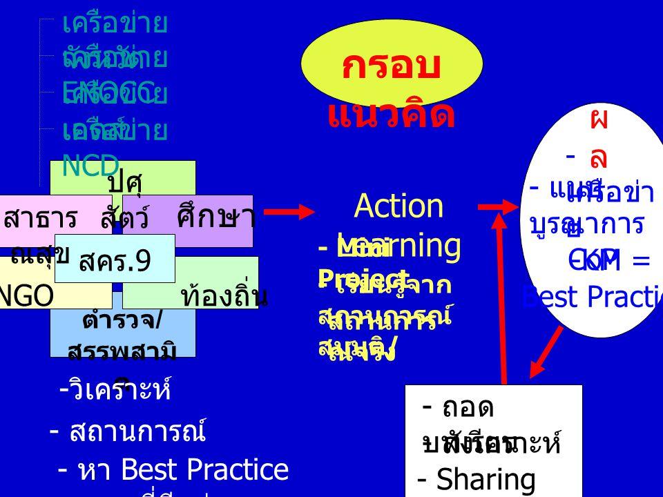 สาธาร ณสุข ปศุ สัตว์ ศึกษา สคร.9 NGO ท้องถิ่น ตำรวจ / สรรพสามิ ต - หา Best Practice ที่มีอยู่ - วิเคราะห์ - สถานการณ์ Action Learning - Mini Project - เรียนรู้จาก สถานการณ์ สมมุติ / ผลผล - เครือข่า ย - แบบ บูรณาการ - CoP -KM = Best Practice - ถอด บทเรียน - สังเคราะห์ - Sharing knowledge กรอบ แนวคิด สถานการ ณ์จริง เครือข่าย จังหวัด เครือข่าย ENOCC เครือข่าย เอดส์ เครือข่าย NCD
