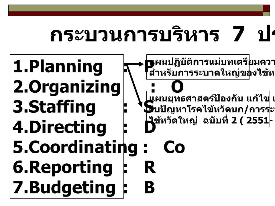 กระบวนการบริหาร 7 ประการ 1.Planning : P 2.Organizing : O 3.Staffing : S 4.Directing : D 5.Coordinating : Co 6.Reporting : R 7.Budgeting : B แผนปฏิบัติ