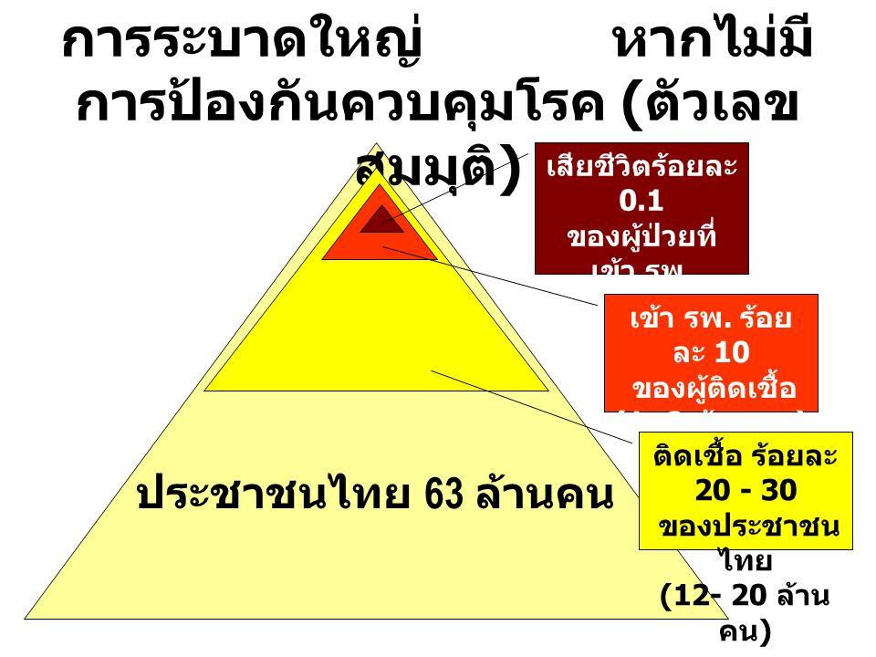 ประชาชนไทย 63 ล้านคน ตัวอย่าง การคาดการณ์ผลของ การระบาดใหญ่ หากไม่มี การป้องกันควบคุมโรค ( ตัวเลข สมมุติ ) เสียชีวิตร้อยละ 0.1 ของผู้ป่วยที่ เข้า รพ.