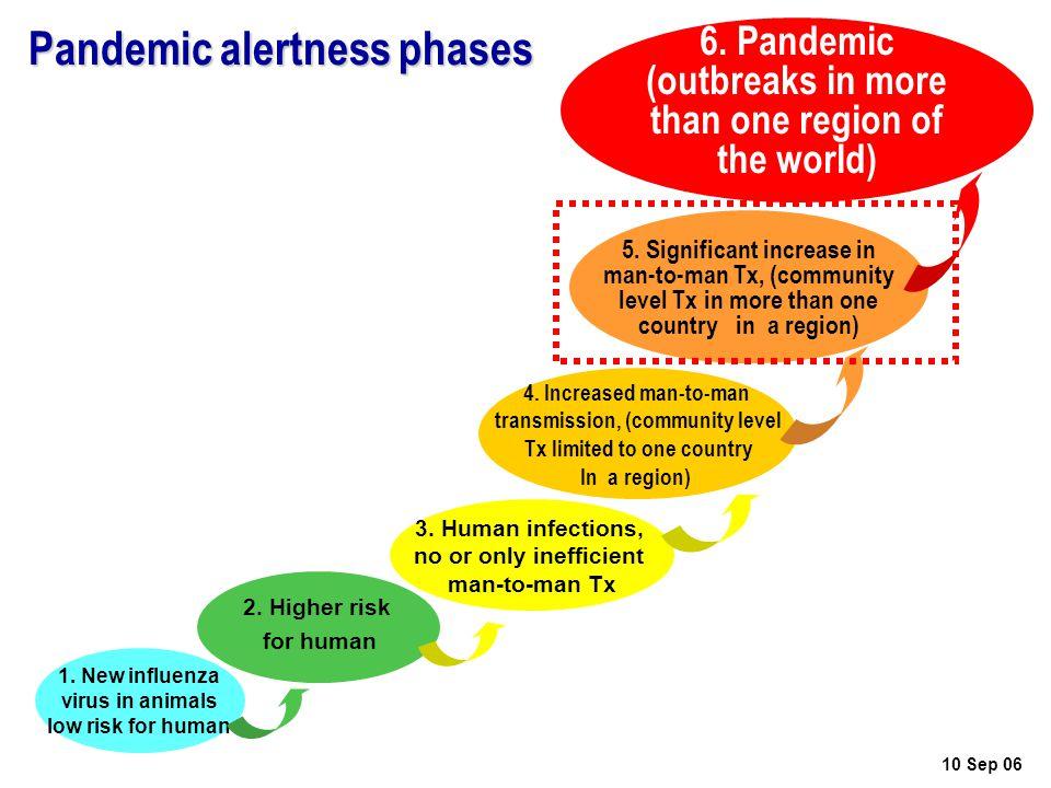 ปัจจัยหลักที่กำหนดความ รุนแรงของการระบาด ปัจจัยด้านเชื้อไวรัส (Virus factors) เช่น – ความรุนแรง (Virulence) / ความสามารถ ในการติคต่อ (transmissibility) เป็นต้น ปัจจัยด้านคน (Host factors) เช่น – พันธุกรรม / ภูมิต้านทานโรค / โรค ประจำตัว / พฤติกรรม เป็นต้น ความเข้มแข็งของระบบงานสาธารณสุข – การเฝ้าระวังและควบคุมโรค / การดูแล ผู้ป่วย / สุขศึกษา ประชาสัมพันธ์ ส่งเสริม บทบาทชุมชน / การประสานความร่วมมือ ระหว่างหน่วยงาน เป็นต้น เฝ้าระวัง ศึกษา วิจัย พฤติกรรมสุขภาพ วัคซีน ( ยังไม่มี ) อยู่ในมือของ สธ.