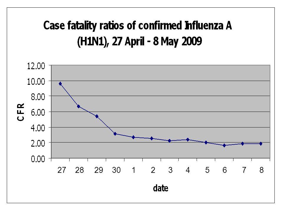 ความรู้เกี่ยวกับ Influenza A (H1N1) ข้อมูลล่าสุดจากองค์การอนามัยโลก การรระบาดยังขยายตัวอย่างรวดเร็ว (Phase 5) ลักษณะทางระบาดวิทยาคล้าย Seasonal flu – วิธีติดต่อเหมือนกัน – ระยะฟักตัว 2-7 วัน – ติดต่อง่ายกว่า Seasonal flu (Ro 1.5) – อัตราติดเชื้อต่อเนื่องสูง (Secondary AR 22-33%) คนทั่วโลกไม่มีภูมิต้านทาน แนวโน้มความรุนแรงน้อย ( อัตราป่วยตาย 0.1 – 1.0%) ผู้เสียชีวิต มักมีโรคประจำตัวอยู่แล้ว