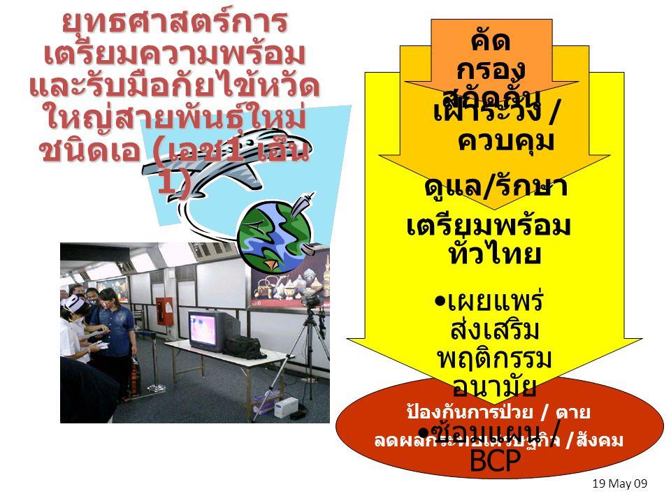 ป้องกันการป่วย / ตาย ลดผลกระทบเศรษฐกิจ /สังคม 19 May 09 ยุทธศาสตร์การ เตรียมความพร้อม และรับมือกัยไข้หวัด ใหญ่สายพันธุ์ใหม่ ชนิดเอ ( เอช 1 เอ็น 1) เตรียมพร้อม ทั่วไทย เผยแพร่ ส่งเสริม พฤติกรรม อนามัย ซ้อมแผน / BCP เฝ้าระวัง / ควบคุม ดูแล / รักษา คัด กรอง สกัดกั้น