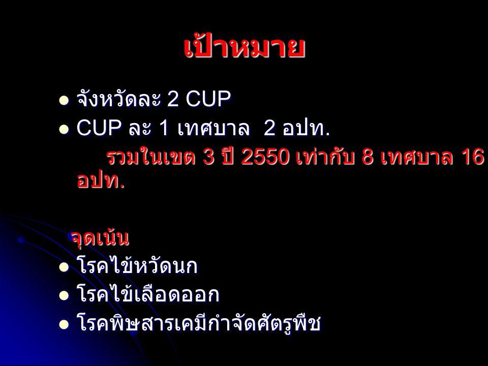 เป้าหมาย จังหวัดละ 2 CUP จังหวัดละ 2 CUP CUP ละ 1 เทศบาล 2 อปท. CUP ละ 1 เทศบาล 2 อปท. รวมในเขต 3 ปี 2550 เท่ากับ 8 เทศบาล 16 อปท. รวมในเขต 3 ปี 2550