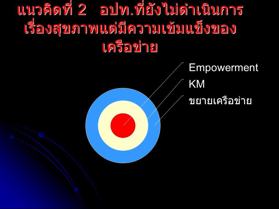แนวคิดที่ 2 อปท. ที่ยังไม่ดำเนินการ เรื่องสุขภาพแต่มีความเข้มแข็งของ เครือข่าย Empowerment KM ขยายเครือข่าย