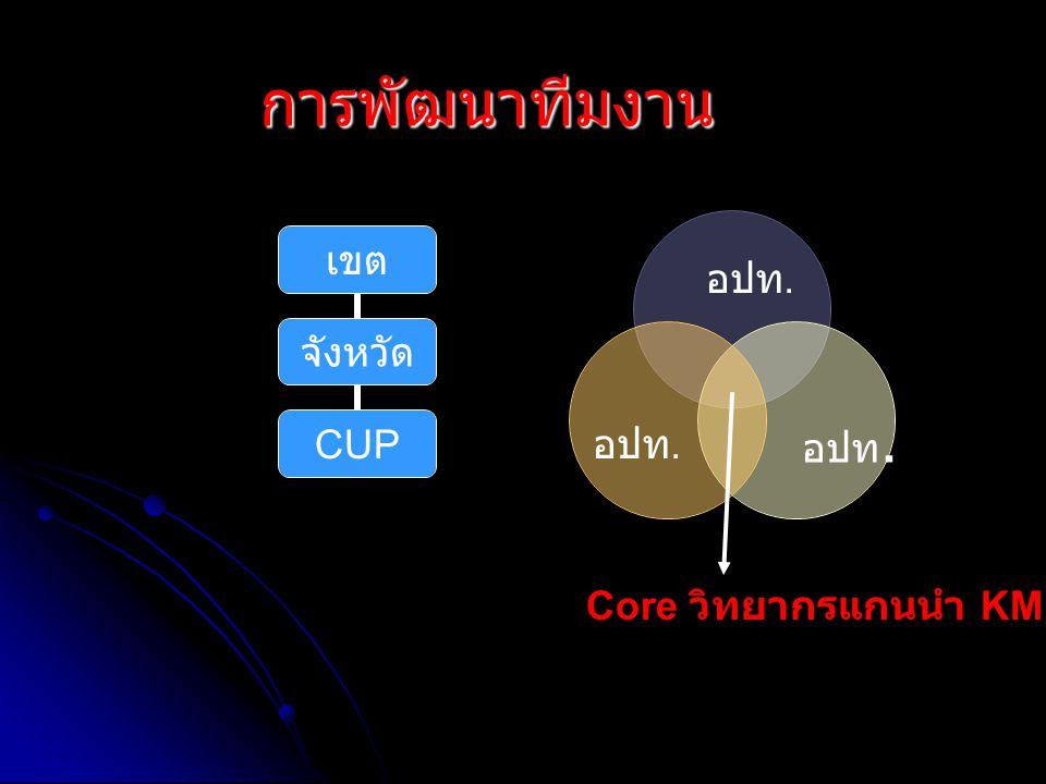 การพัฒนาทีมงาน เขต จังหวัด CUP อปท. Core วิทยากรแกนนำ KM