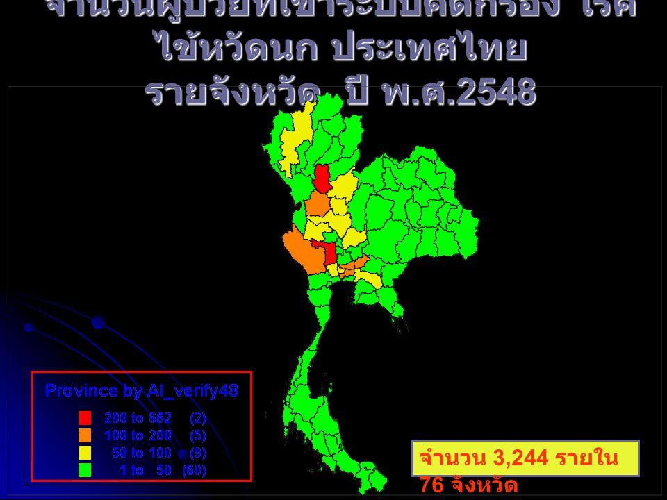 จำนวนผู้ป่วยที่เข้าระบบคัดกรอง โรค ไข้หวัดนก ประเทศไทย รายจังหวัด ปี พ. ศ.2548 จำนวน 3,244 รายใน 76 จังหวัด