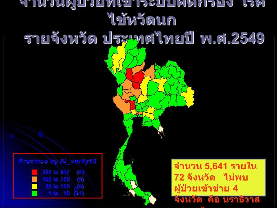 จำนวนผู้ป่วยที่เข้าระบบคัดกรอง โรค ไข้หวัดนก รายจังหวัด ประเทศไทยปี พ. ศ.2549 จำนวน 5,641 รายใน 72 จังหวัด ไม่พบ ผู้ป่วยเข้าข่าย 4 จังหวัด คือ นราธิวา