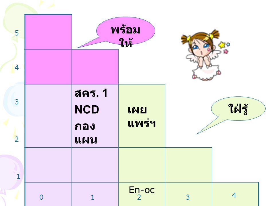 สคร. 1 NCD กอง แผน เผย แพร่ฯ En-oc 1 2 3 4 5 0123 4 พร้อม ให้ ใฝ่รู้