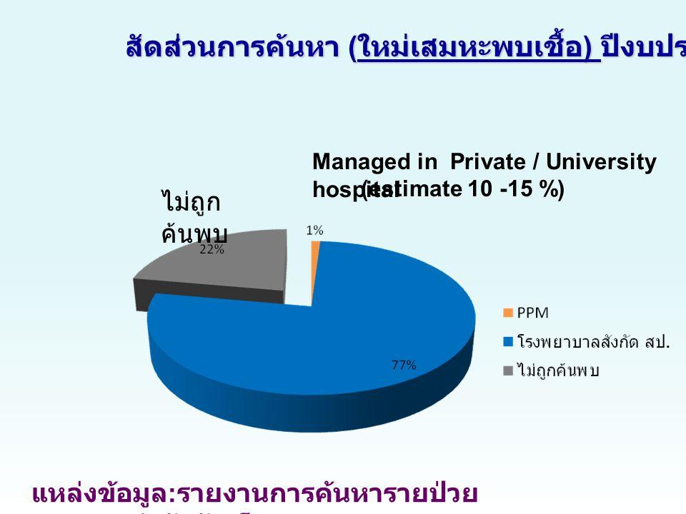 แหล่งข้อมูล : รายงานการค้นหารายป่วย (TB07) สำนักวัณโรค ไม่ถูก ค้นพบ Managed in Private / University hospital (estimate 10 -15 %) สัดส่วนการค้นหา ( ใหม่เสมหะพบเชื้อ ) ปีงบประมาณ 2552