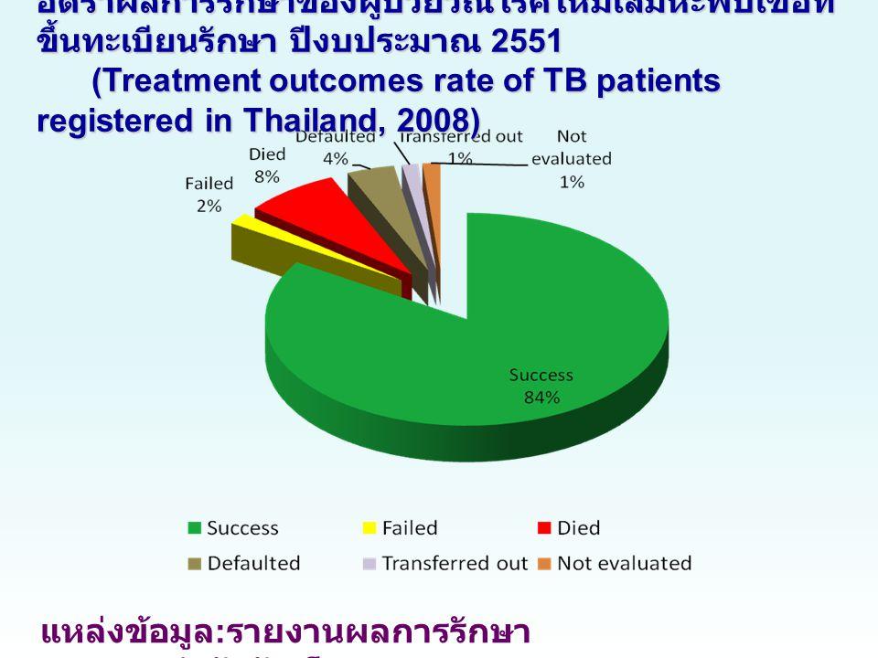 แหล่งข้อมูล : รายงานผลการรักษา (TB08) สำนักวัณโรค อัตราผลการรักษาของผู้ป่วยวัณโรคใหม่เสมหะพบเชื้อที่ ขึ้นทะเบียนรักษา ปีงบประมาณ 2551 (Treatment outcomes rate of TB patients registered in Thailand, 2008)