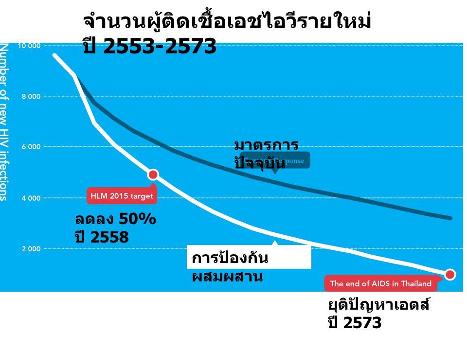 ลดลง 50% ปี 2558 ยุติปัญหาเอดส์ ปี 2573 มาตรการ ปัจจุบัน การป้องกัน ผสมผสาน จำนวนผู้ติดเชื้อเอชไอวีรายใหม่ ปี 2553-2573