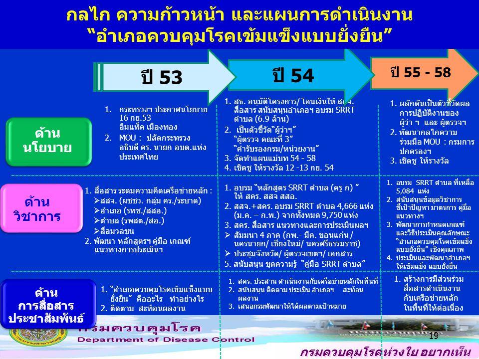 กรมควบคุมโรคห่วงใย อยากเห็น คนไทยสุขภาพดี 18 แนวทางการดำเนินงาน ตามนโยบายอำเภอควบคุมโรคเข้มแข็งแบบยั่งยืน ปี 2555 ด้านสื่อสารและพัฒนาความสัมพันธ์กับเครือข่าย : พื้นที่จะต้องตระหนักถึงความสำคัญและลงมือดำเนินการด้วย ตนเอง รักษาเครือข่ายเดิม (สสอ.
