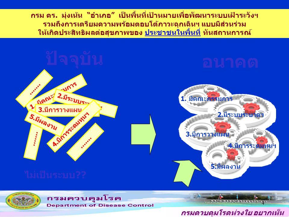 กรมควบคุมโรคห่วงใย อยากเห็น คนไทยสุขภาพดี WHO, FAO, OIE, and other international partners ASEAN, APEC, ACMECS and other Regional forums ระบบป้องกันควบคุมโรค และภัยสุขภาพของไทยในปัจจุบัน ขยายกลไก สธ.