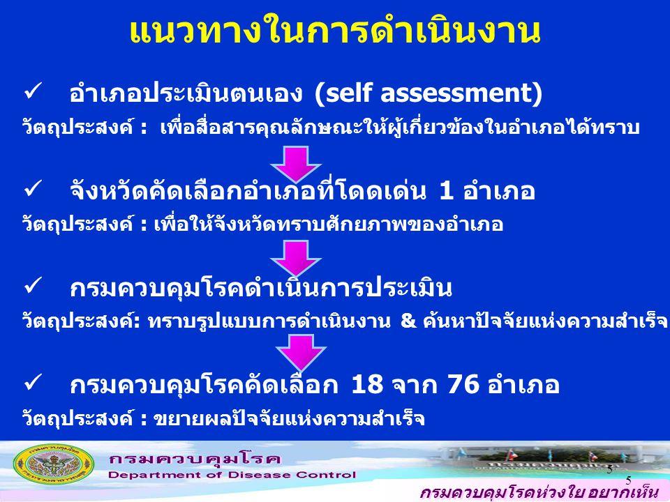 กรมควบคุมโรคห่วงใย อยากเห็น คนไทยสุขภาพดี แนวทางในการดำเนินงาน อำเภอประเมินตนเอง (self assessment) วัตถุประสงค์ : เพื่อสื่อสารคุณลักษณะให้ผู้เกี่ยวข้องในอำเภอได้ทราบ จังหวัดคัดเลือกอำเภอที่โดดเด่น 1 อำเภอ วัตถุประสงค์ : เพื่อให้จังหวัดทราบศักยภาพของอำเภอ กรมควบคุมโรคดำเนินการประเมิน วัตถุประสงค์: ทราบรูปแบบการดำเนินงาน & ค้นหาปัจจัยแห่งความสำเร็จ กรมควบคุมโรคคัดเลือก 18 จาก 76 อำเภอ วัตถุประสงค์ : ขยายผลปัจจัยแห่งความสำเร็จ 5 5