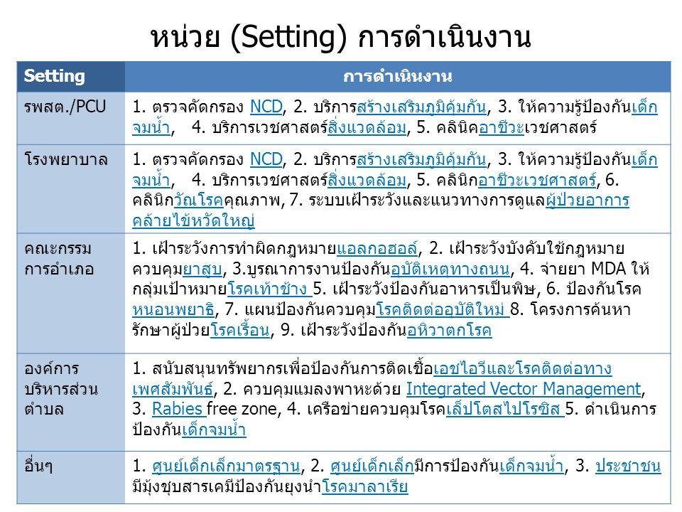 หน่วย (Setting) การดำเนินงาน Settingการดำเนินงาน รพสต./PCU1. ตรวจคัดกรอง NCD, 2. บริการสร้างเสริมภูมิคุ้มกัน, 3. ให้ความรู้ป้องกันเด็ก จมน้ำ, 4. บริกา
