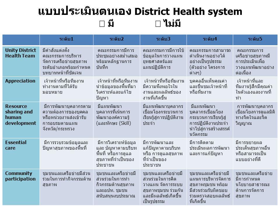 แบบประเมินตนเอง District Health system  มี  ไม่มี ระดับ1ระดับ2ระดับ3ระดับ4ระดับ5 Unity District Health Team มีคำสั่งแต่งตั้ง คณะกรรมการบริหาร จัดการ