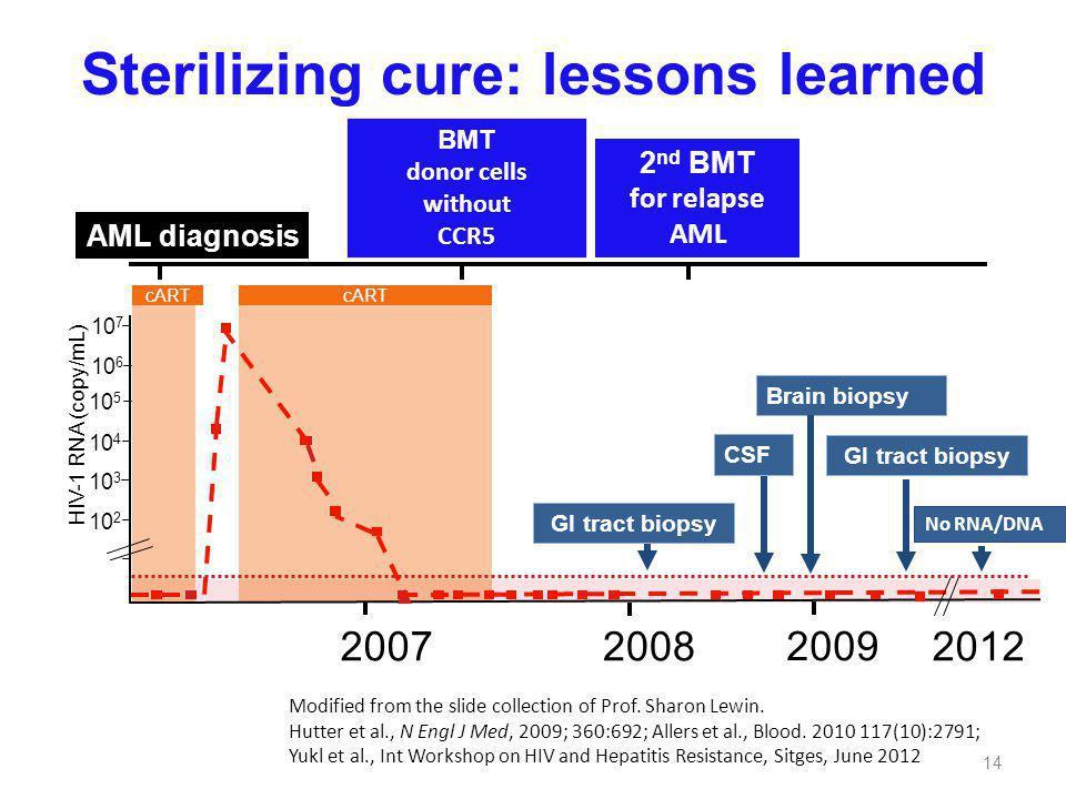 Sterilizing cure: lessons learned Modified from the slide collection of Prof. Sharon Lewin. Hutter et al., N Engl J Med, 2009; 360:692; Allers et al.,
